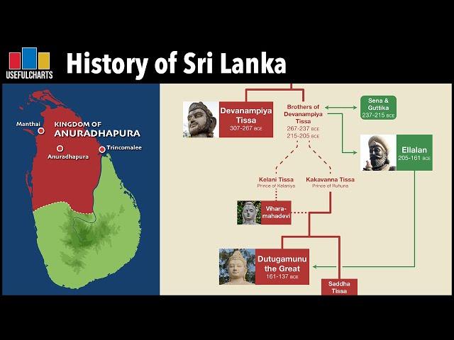 History of Sri Lanka and the Family Tree of Sri Lankan Kings