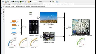 Hybrid Photovoltaic & Horz Wind Turbine for Reverse Osmosis Performance Model | Matlab | Simulink