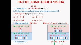 № 9. Неорганическая химия. Тема 2. Строение атома. Часть 8. Квантовые числа