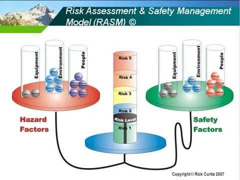 Risk Assessment & Safety Management Model (RASM)