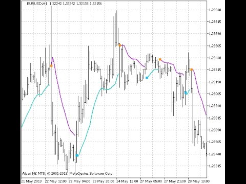 Binary options trading history explained