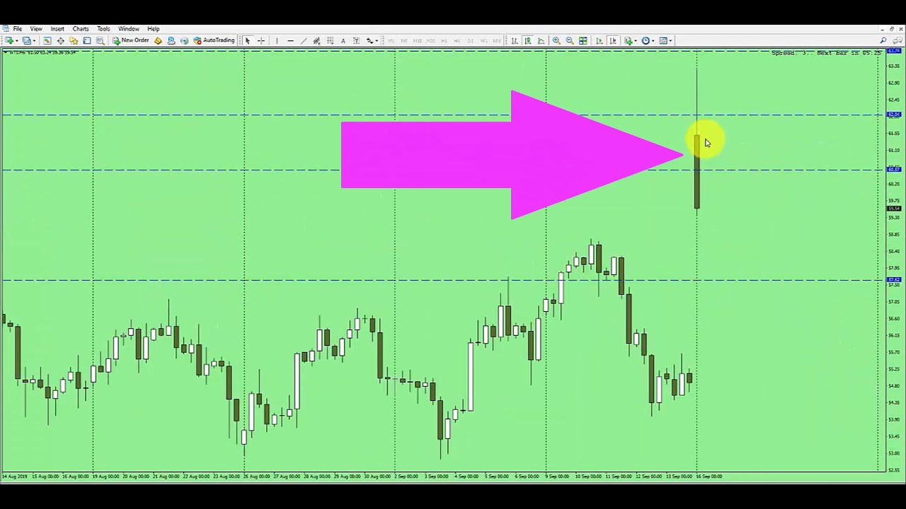 Free Forex Entry Technique For Double in a Day | Double in a Day Forex