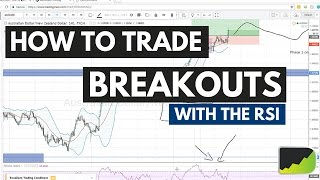 How To Trade Breakouts In Forex With The RSI
