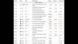 Comment lire le calendrier économique