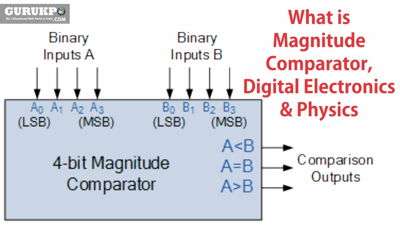 what is magnitude comparator digital electronics physics b sc gurukpo [ 1280 x 720 Pixel ]
