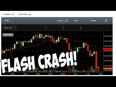 Bitcoin's FLASH CRASH, Dipping Below $4,000 + TOP GAINERS/LOSERS!!