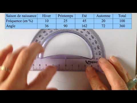 5ème - Construire un diagramme circulaire