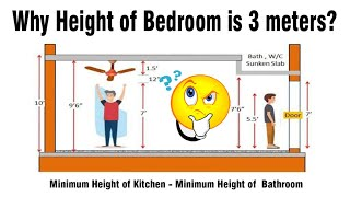 Why Height of Bedroom is 3 meter? Height of Bath and Kitchen - Minimum Heights of Rooms