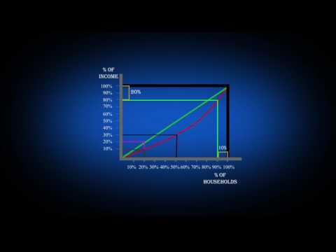 Lorenz curve and GINI coefficient explained