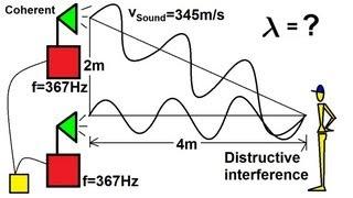 Physics - Mechanics: Sound and Sound Waves (15 of 47) Sound Interference