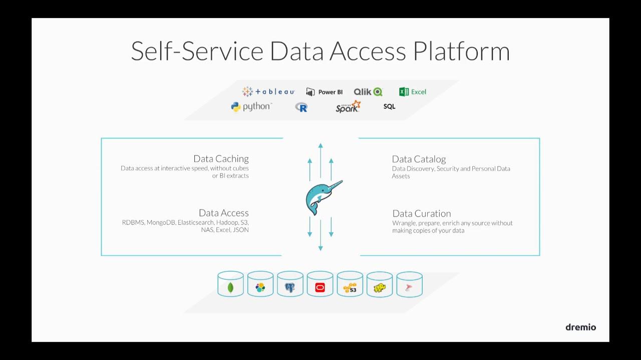 Data Access for Data Science - Dremio