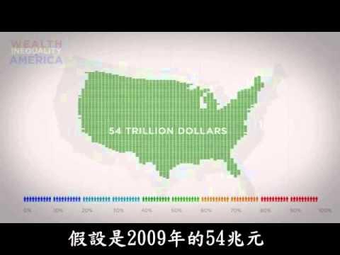 美國的貧富差距
