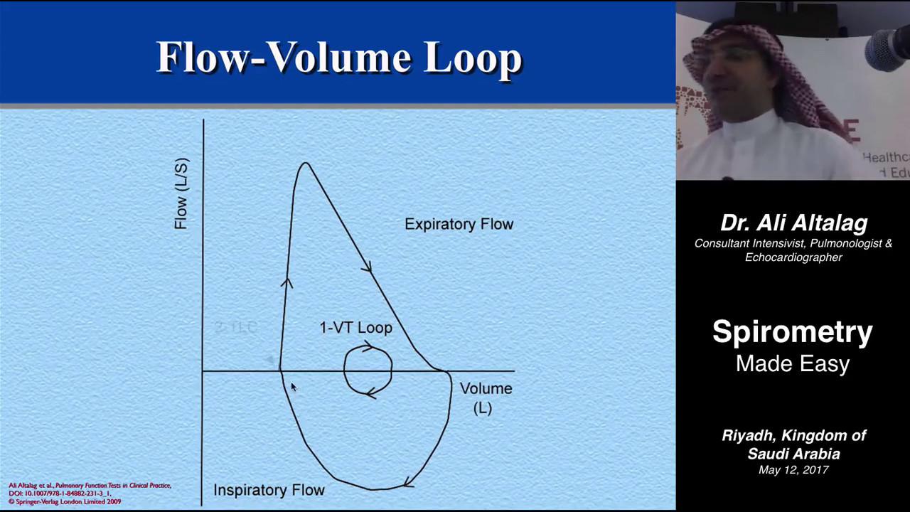 Spirometry Made Easy Youtube