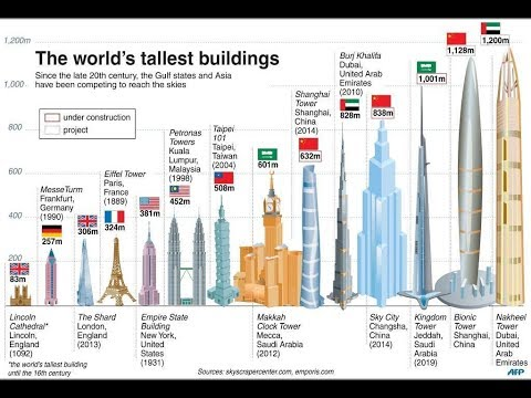 All Tallest Towers in The World Live Video I 3d Effect