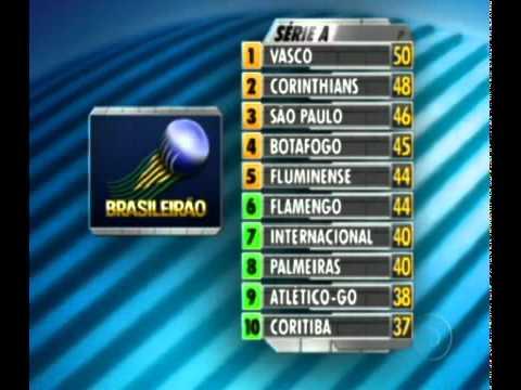 27ª Rodada Classificacao Do Brasileirao 2011 Youtube