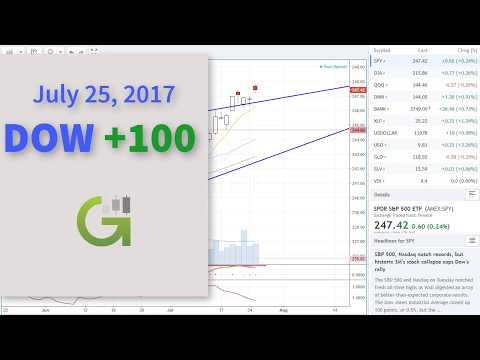 Wall Street Pops and Tech Stocks Drop 7-25-17