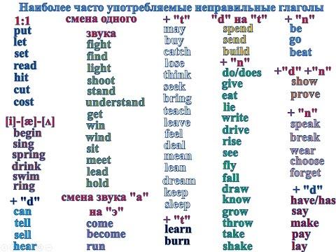Неправильные английские глаголы