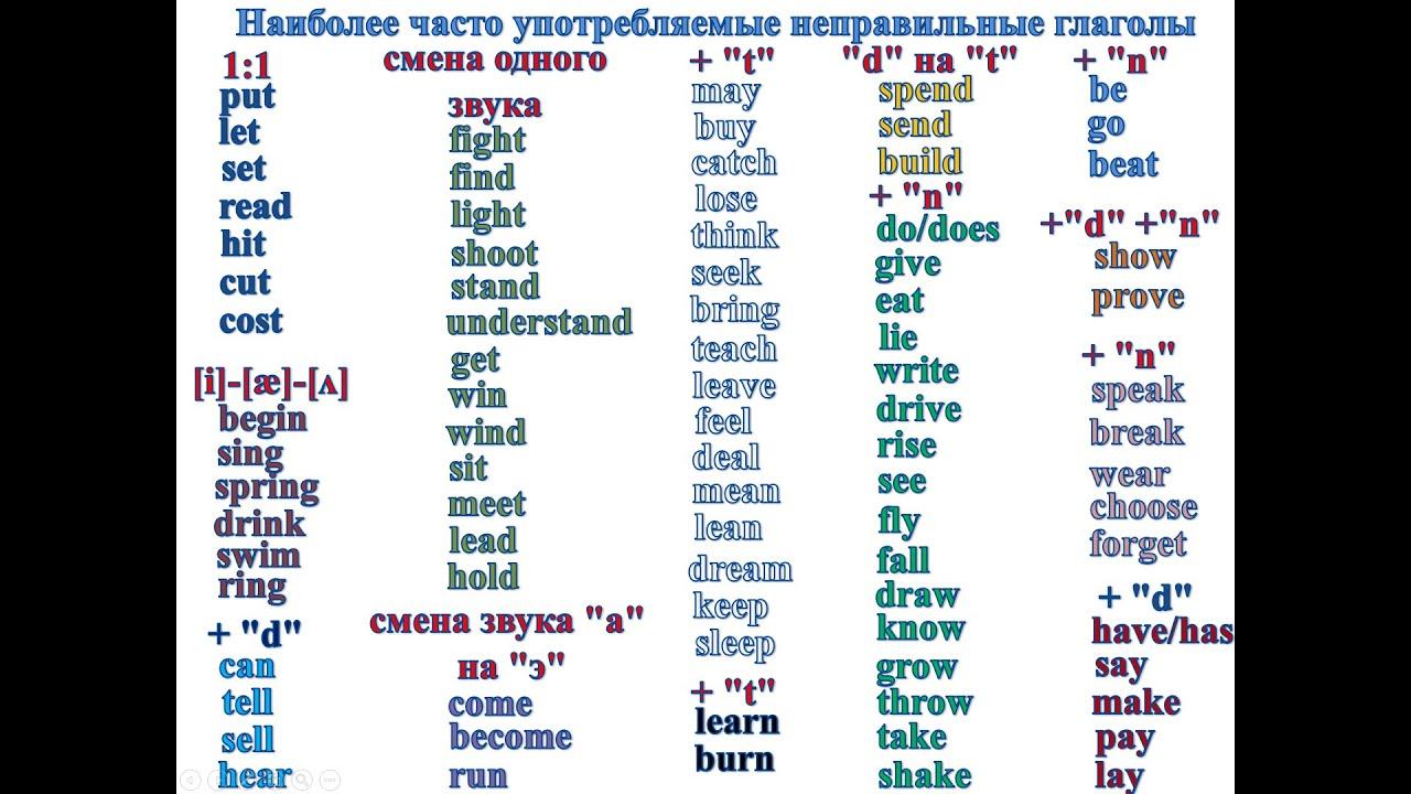 Stative Verbs Глаголы состояния English notes