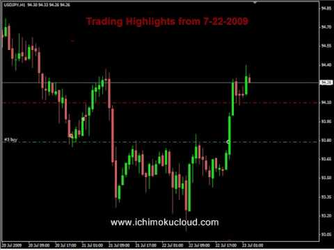 Forex do you hide empty candles