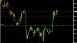 50+ Pips - Simple Forex System Does it Again!