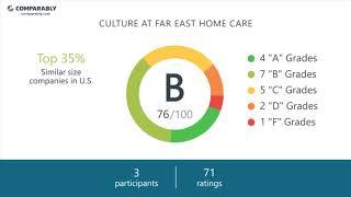 Far East Home Care Employee Reviews - Q3 2018