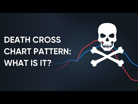 What Is A Death Cross Chart Pattern And Does It Work   Real Examples