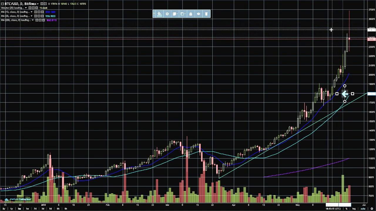 Bitcoin Trading Chart Analysis - May 25, 2017 - Bitcoin ...