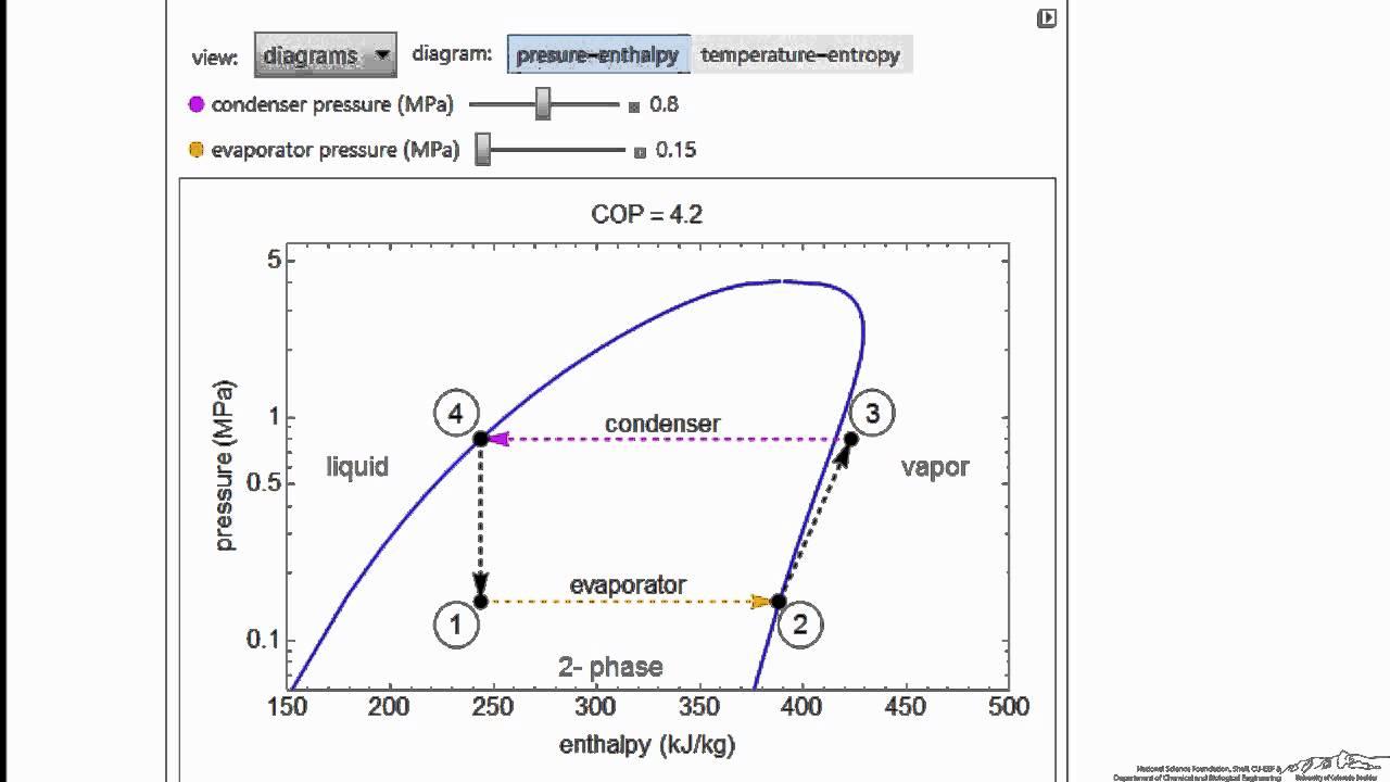 vapor compression refrigeration cycle interactive simulation  [ 1280 x 720 Pixel ]