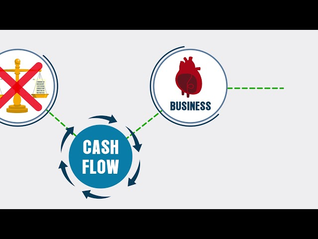 Cash Flow & Profitability Podcast