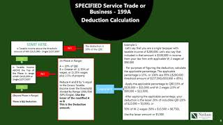 Pass-Thru Entity Deduction 199A Explained & Made Easy to Understand!