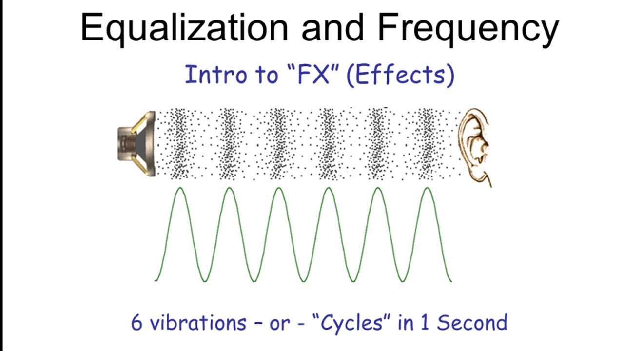 What is Equalization, Usually Called EQ?