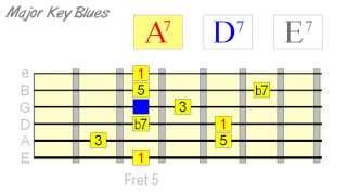 Most Effective Way to Solo Over Blues Progressions