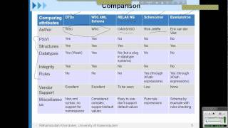 Comparison among different schema languages_Part1.wmv