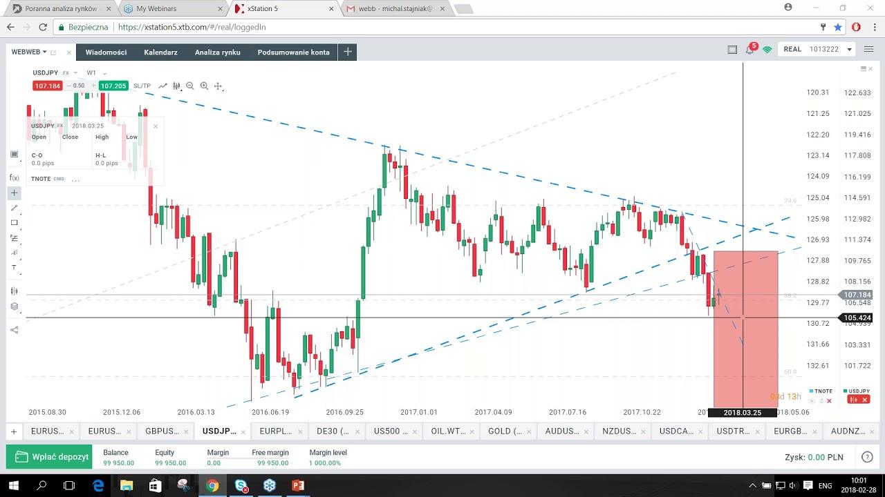 Dolar silny dzięki Powellowi – codzienna analiza rynków, 28.02.2018