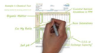 Core Nutrients - Ep 3.2 - Soil Sampling (Our Process)