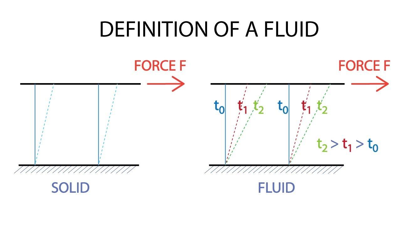 fluid dynamics equation sheet. introductory fluid mechanics l1 p1: definition of a dynamics equation sheet