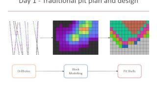 Strategic Open Pit Mine Project Evaluation - 3 Day Course Presentation