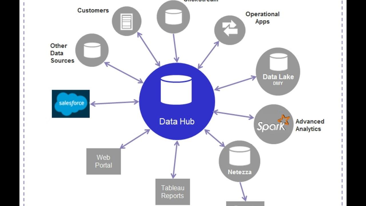 Data Hub Diagram