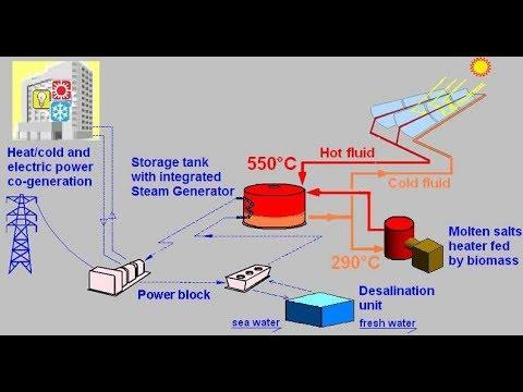 CSP for MED Desalination & Power Generation simulink model