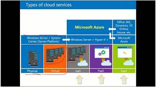 MOD 01 10979 MicrosoftAzureFundamentals