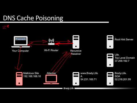 Intro to DNS, Domain Hijacking, and DNS Cache Poisoning - Security+ SY0-501 Obj 1.2