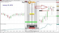 Trading Software With Accurate Buy Sell Signals - Does It Really Work?