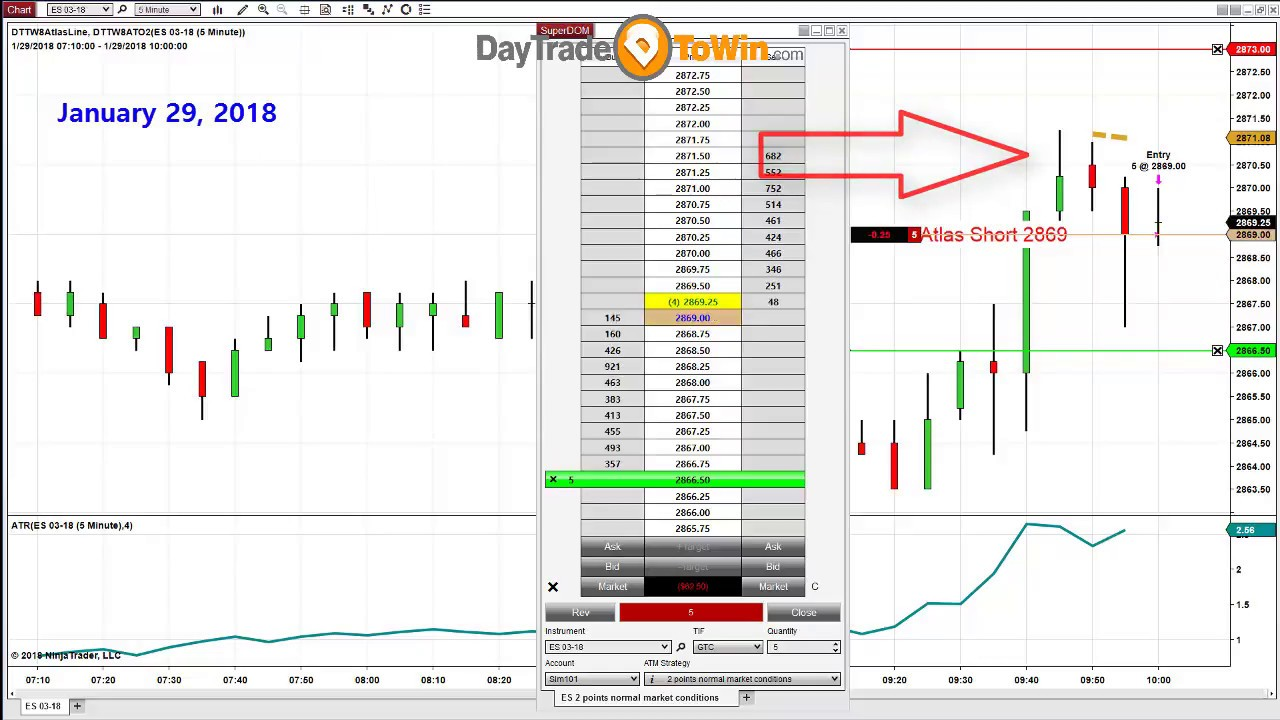 Trading Software With Accurate Buy Sell Signals Does It Really