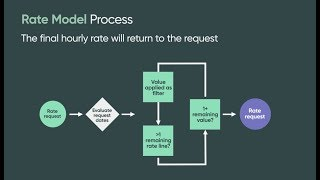 ITBM   Rate Model
