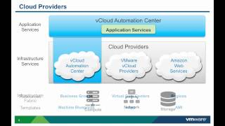 VMware vCAC 6.x:  Adding Infrastructure Cloud Providers for Application Services