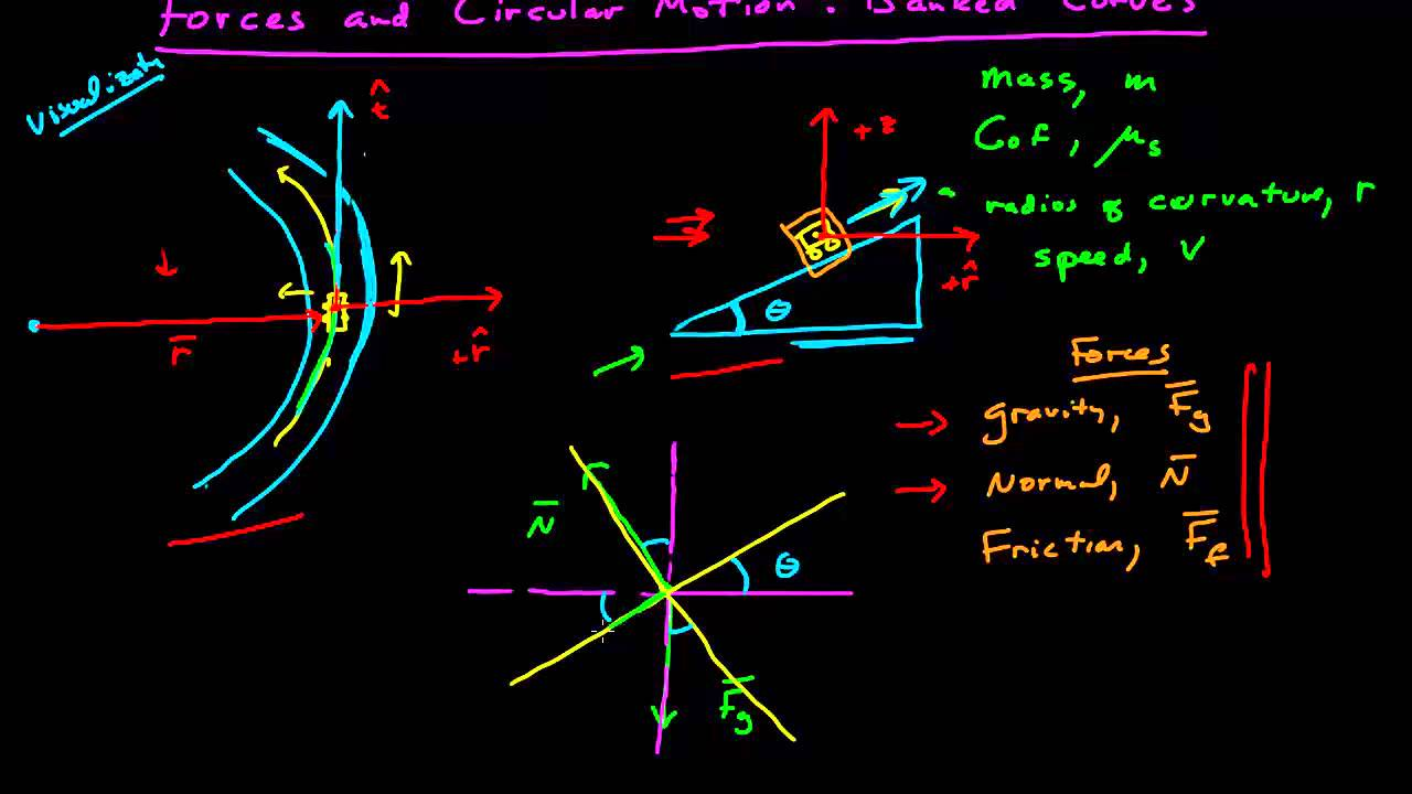 Ferris Wheel Diagram Of Force Forces And Circular Motion Banked Curves Youtube