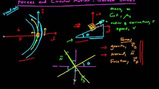 Forces and Circular Motion - Banked Curves