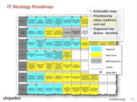 strategic it roadmap - Khafre