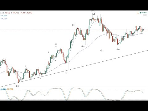 FOMC Elliott Wave forex update -- 15.03.17