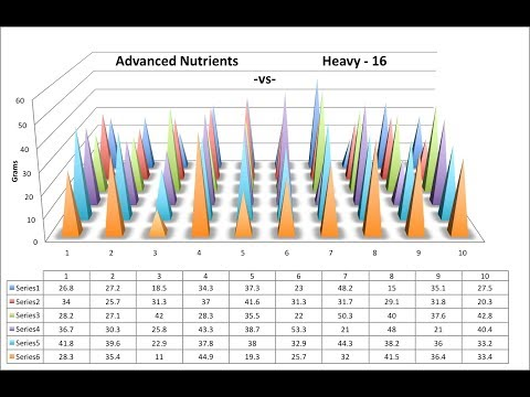 Advanced Nutrients vs Heavy 16 FINAL YIELD REPORT Match 1 - Episode 3 Final video